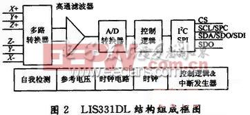 LIS331DL结构框图