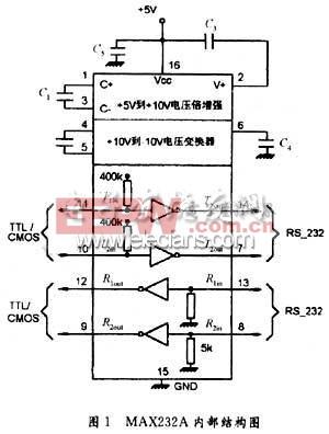 MAX232芯片内部结构图