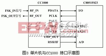 CC1000 与C8051F023的连接图