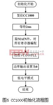 CC1000初始化流程图