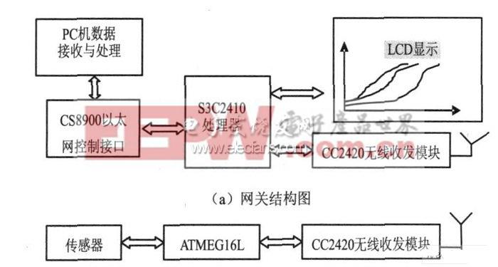 ( b )无线传感器网络节点结构图 图1 ZigB ee 无线网关与无线传感器网络节点结构图   2. 2 通信模型设计   基于以上分析, 针对工业应用设计了一种用于接入工业以太网的无线网关。通信模型主要包括以下3个方面:   ( 1)无线通信机制。现场设备与无线网关之间的数据通信采用了ZigBee无线通信技术。ZigB ee无线通信技术采用CSMA CA接入方式, 有效避免了无线电载波之间的冲突, 保证了数据传输的可靠性。其MAC 层和PHY 层由IEEE802.