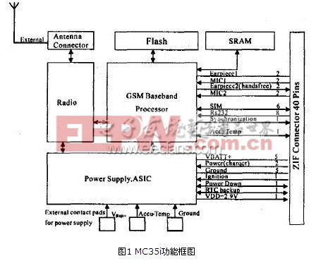 GPRS无线通信模块MC35i及其设计