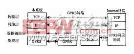视频监控仪网络通信分层结构