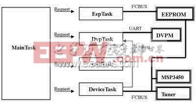 基于DVP-M的LCD TV系统软件流程图