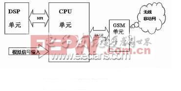 基于DSP和Cygnal单片机的移动数据处理传输系统