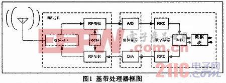 基带信号QPSK调制与脉冲成型滤波器ASIC实现