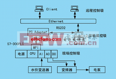 b/s结构的远程控制系统框图