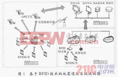 基于RFID的地震遗址导览与安全监控系统的设计