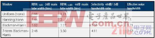 RBW频率分析分辨率与FFT分析仪的抽头宽度相关