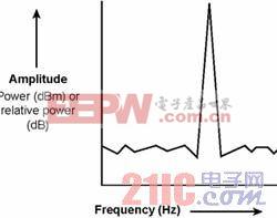 频谱分析仪测量结果的频率和幅度关系