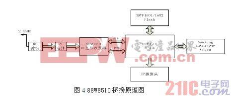 11b/g功能的无线桥接设备,以构建无线传输环境,将摄像头dsp送出的数字