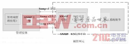 SNMP管理体系架构
