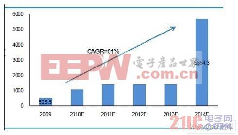 国内电力载波芯片销量预测