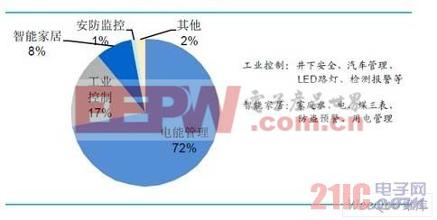 2014 年我国电力线载波芯片应用市场预测