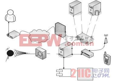 基于RF和因特网的机场集成行李处理系统