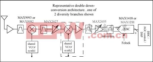 图1. 欠采样接收机结构框图