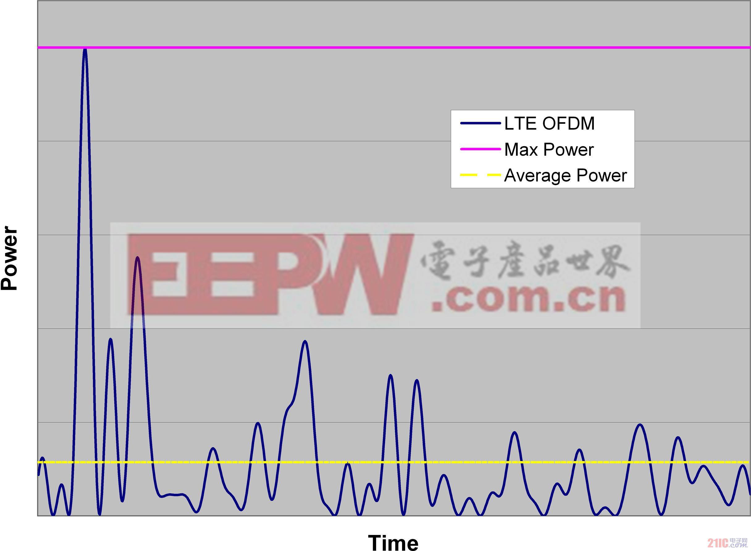 弥合高速数据转换器连续波和调制信号测量之间的差异