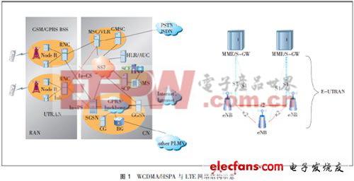 HSPA+与LTE关键技术对标分析
