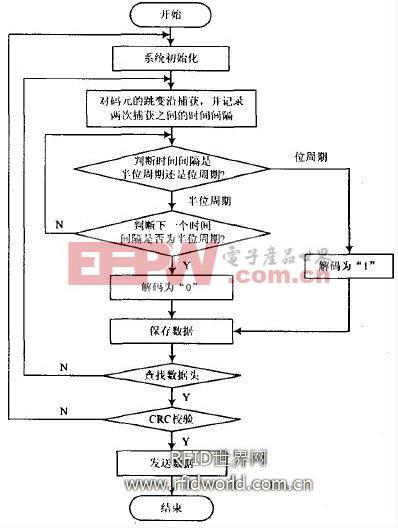 系统测试步骤流程图