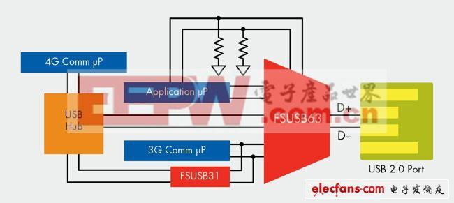 多路复用USB 2.0开关和带隔离开关的集线器应用
