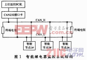 基于CAN总线可通信智能电流继电器的设计
