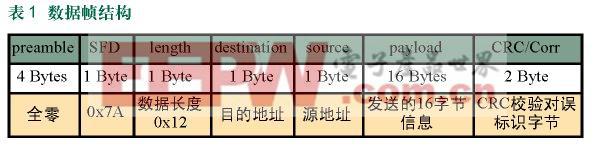 基于Xilinx FPGA的片上系统无线保密通信终端