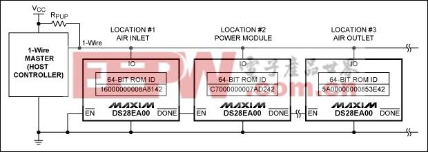 图2. DS28EA00为典型的1-Wire网络引入链路模式功能