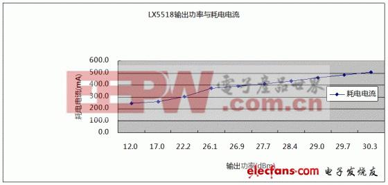 2.437GHz下,LX5518输出功率与耗电电流关系