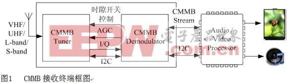 图1   CMMB接收终端框图