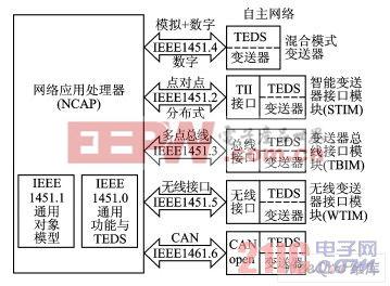 IEEE1451协议整体架构