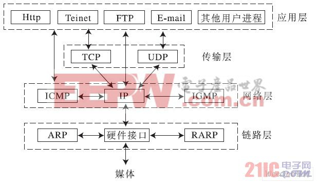 TCP/IP协议图