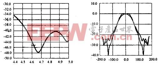 通信技术 设计应用 > 超高性能微波天线馈源系统的设计    喇叭优化后