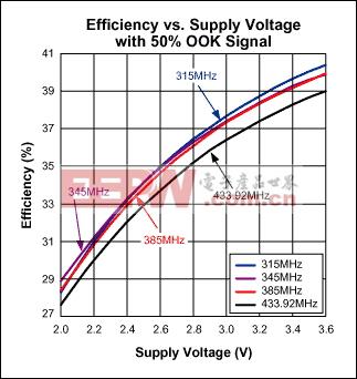 图3. 50% OOK信号时,效率与电源电压的关系曲线