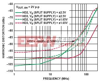harmonic distortion vs frequency
