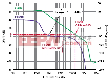 open-loop gain-magnitude and phase vs frequency