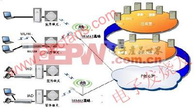 WiMAX802.16d的网络架构 www.elecfans.com