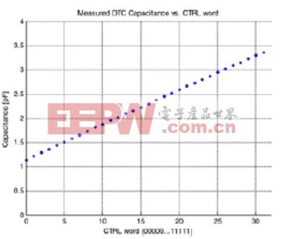 dtc器件的品质因数实测结果