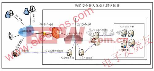沟通科技安全接入堡垒机方案拓扑图 www.elecfans.com