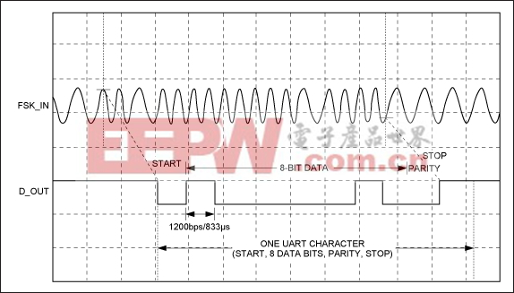 Figure 4. Demodulator waveform.