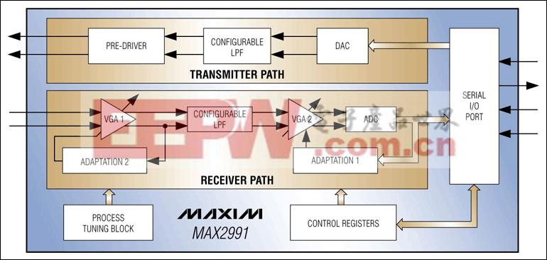 MAX2991:原理框图