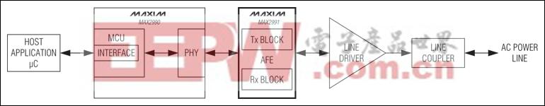 MAX2991:典型应用电路
