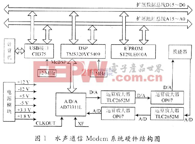 基于TMS320VC5409的水声通信Modem设计与实现