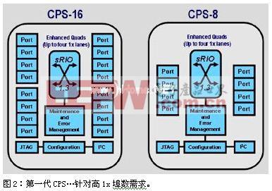 迎合3.5G/4G基站Serial RapidIO架构趋势的解决方案
