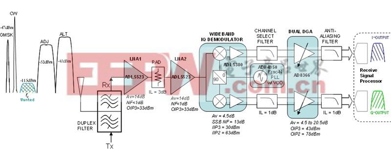 图1:宽带直接变频接收机架构。