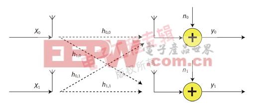 图1:2x2 空间复用系统。