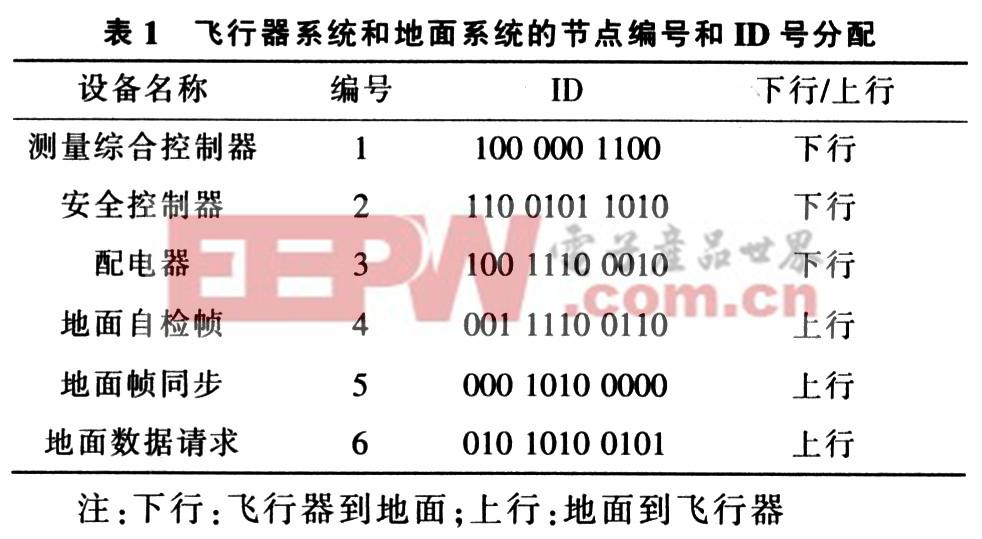 总线采用主从方式,所有总线数据统一采用数据帧,不用远程帧,数据长度最大为8字节,最小为0字节。根据数据链路层协议,仲裁场标准标识符共11位(ID1O~ID0),系统通过标识符确定数据传输的优先级。本协议规定,ID除表示优先级外,还是数据接收目的节点、数据发送源节点与数据类型。具体说明11位ID:ID[1](ID的0~3位)为数据接收目的节点;ID[2](ID的4~7位)为数据发送的源节点;ID[3](ID的8~10位)为数据类型。 本协议中,飞行器系统和地面系统都有3个节点,节点编号和ID号如表1所示。