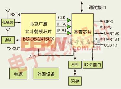 图2:广嘉电子北斗一体化方案原理示意图。