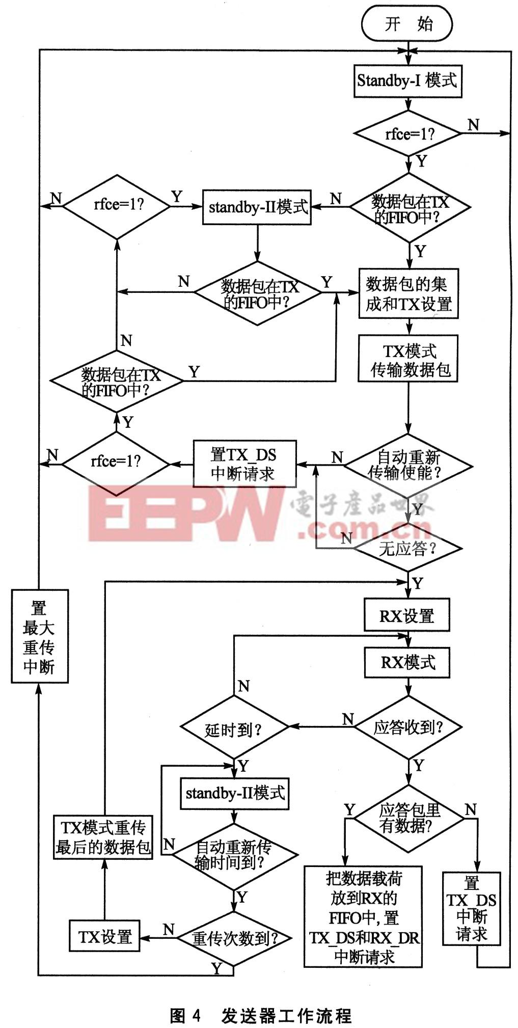 磁共振无线供电电路图
