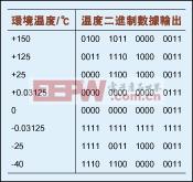 表1:环境温度和LM71温度传感器的输出对照表2.2 湿度的测量。