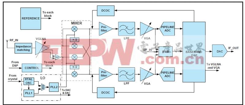 图3: MxL5007T芯片系统框图。 MxL5007T芯片尺寸为2.7X2.7mm2,在数字电视硅调谐器中属于中等尺寸,但和ADI公司的VHF/UHF多数字电视标准硅调谐器ADMTV803相比,单芯片多了约40%的面积。 圣景通过研究发现,MxL5007T芯片I2C接口和基带DSP约11万门单元,其面积占整个芯片的18%,与ADMTV803相比(其面积仅占全芯片的5%左右),MxL5007T数字控制逻辑规模大了不少。 此外,该芯片集成了两个锁相环,除了通常硅调谐器芯片集成的,用于信号降频的锁相环之外,